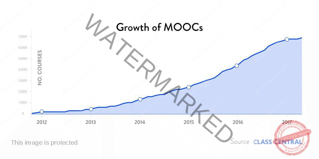 Online Courses growth